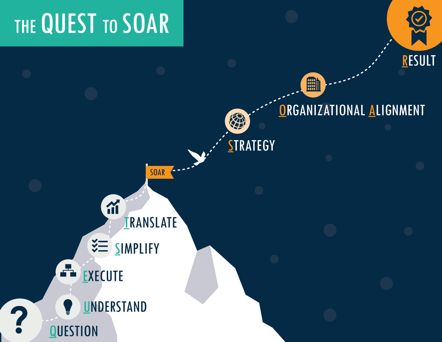 Quest to Soar Market Research